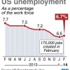 US job creation picks up in February
