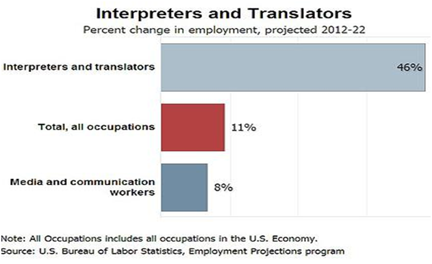 Interpreters-and-Translators